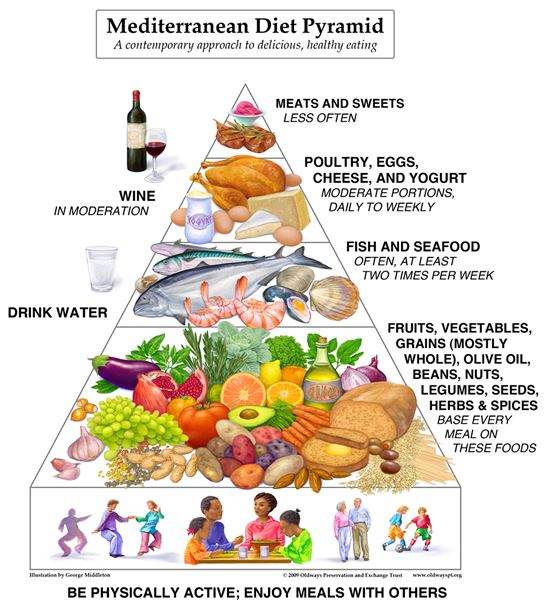 The Mediterranean Diet Pyramid