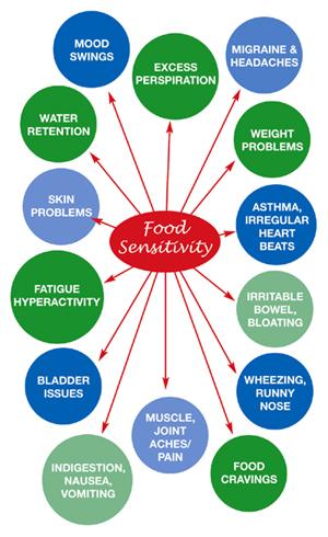 FoodSensitivityTestingMinnesota